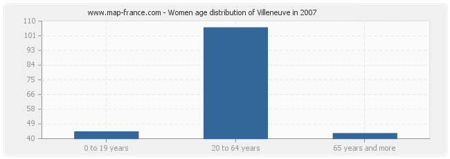 Women age distribution of Villeneuve in 2007