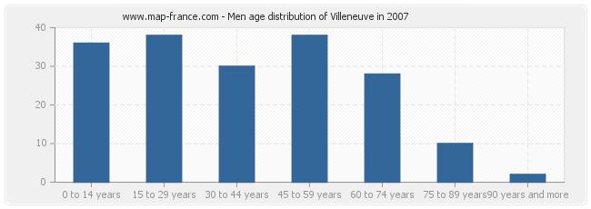 Men age distribution of Villeneuve in 2007