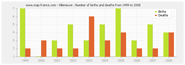Villeneuve : Number of births and deaths from 1999 to 2008