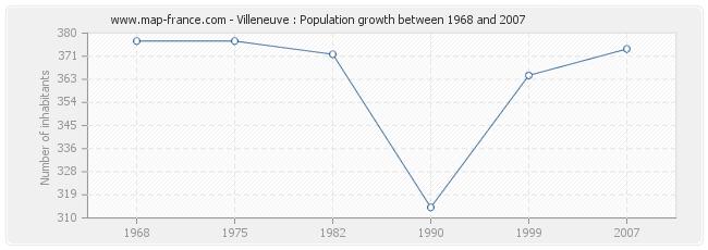 Population Villeneuve
