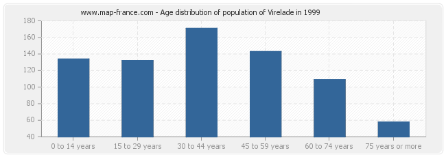 Age distribution of population of Virelade in 1999