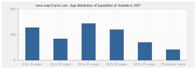 Age distribution of population of Virelade in 2007