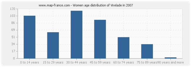 Women age distribution of Virelade in 2007