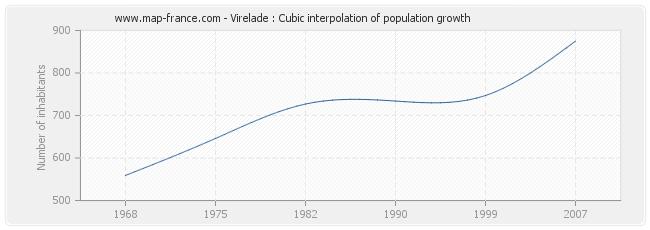 Virelade : Cubic interpolation of population growth