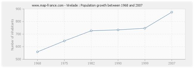 Population Virelade
