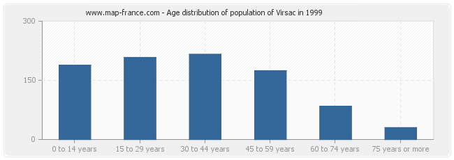 Age distribution of population of Virsac in 1999