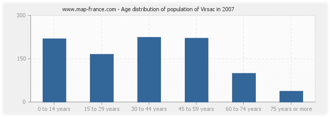 Age distribution of population of Virsac in 2007