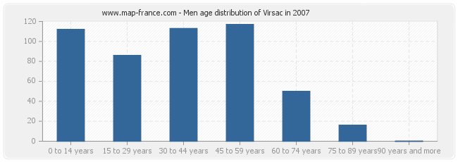 Men age distribution of Virsac in 2007