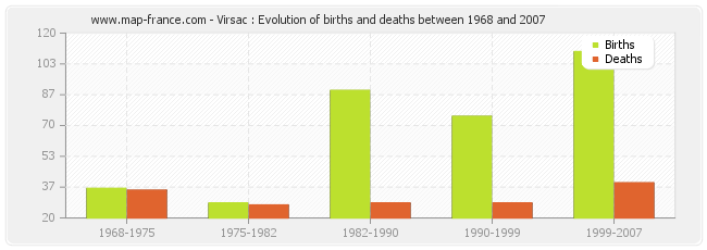 Virsac : Evolution of births and deaths between 1968 and 2007