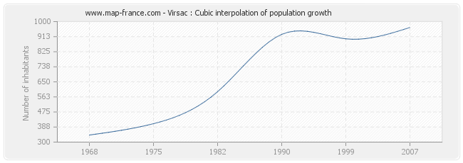 Virsac : Cubic interpolation of population growth