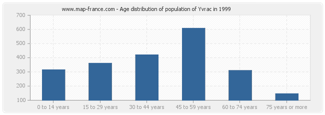 Age distribution of population of Yvrac in 1999