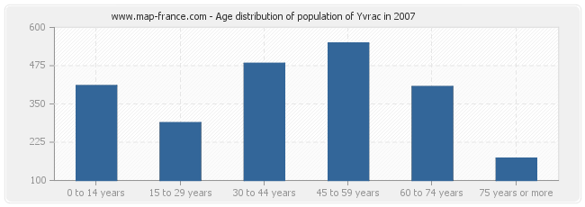 Age distribution of population of Yvrac in 2007