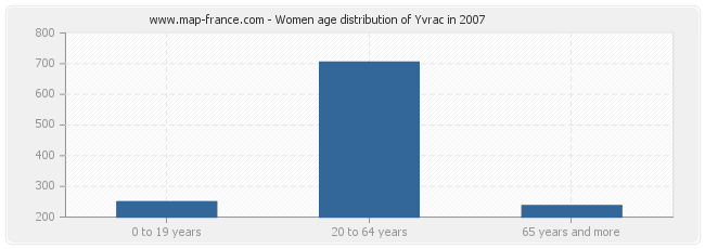 Women age distribution of Yvrac in 2007
