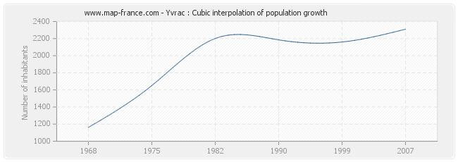 Yvrac : Cubic interpolation of population growth