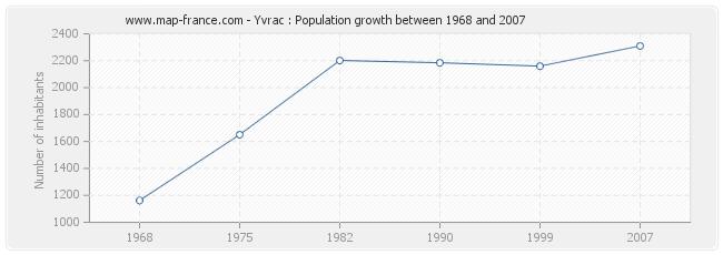 Population Yvrac