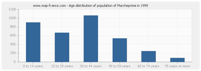 Age distribution of population of Marcheprime in 1999