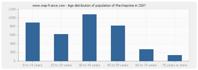 Age distribution of population of Marcheprime in 2007