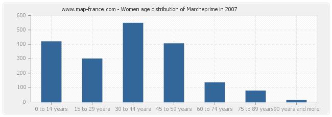 Women age distribution of Marcheprime in 2007