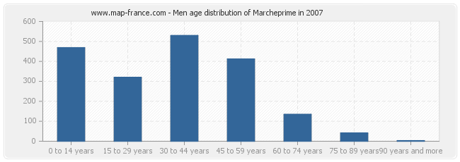 Men age distribution of Marcheprime in 2007