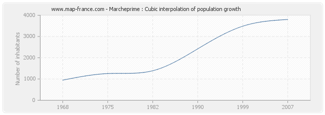 Marcheprime : Cubic interpolation of population growth