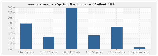 Age distribution of population of Abeilhan in 1999