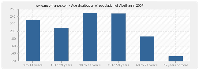 Age distribution of population of Abeilhan in 2007