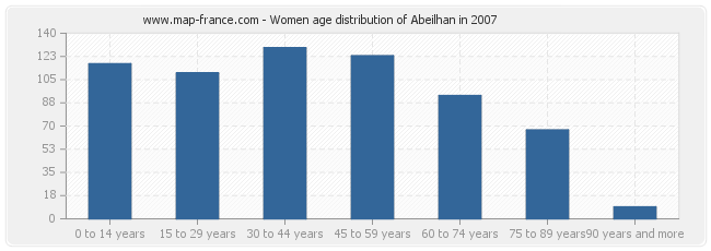 Women age distribution of Abeilhan in 2007