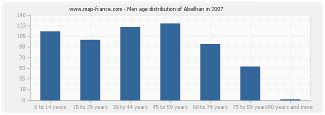 Men age distribution of Abeilhan in 2007