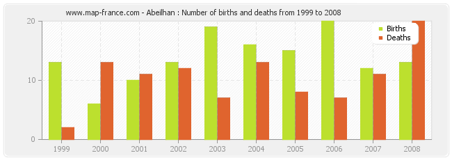 Abeilhan : Number of births and deaths from 1999 to 2008