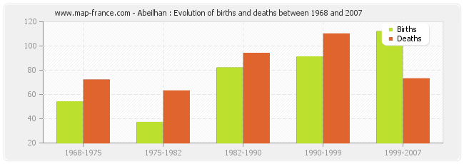 Abeilhan : Evolution of births and deaths between 1968 and 2007