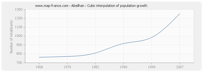 Abeilhan : Cubic interpolation of population growth