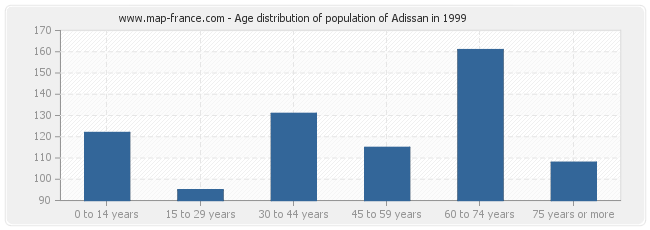 Age distribution of population of Adissan in 1999