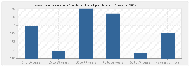 Age distribution of population of Adissan in 2007