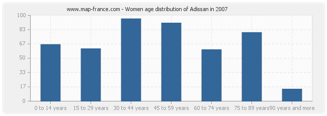 Women age distribution of Adissan in 2007