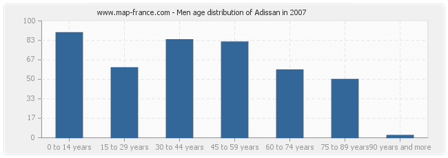 Men age distribution of Adissan in 2007