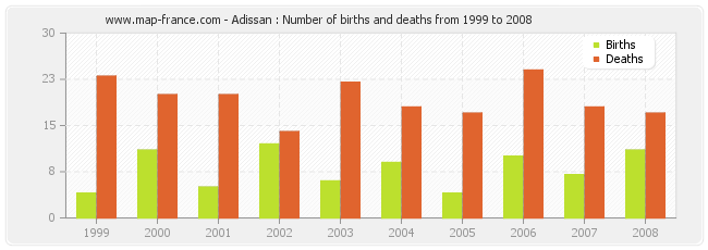 Adissan : Number of births and deaths from 1999 to 2008