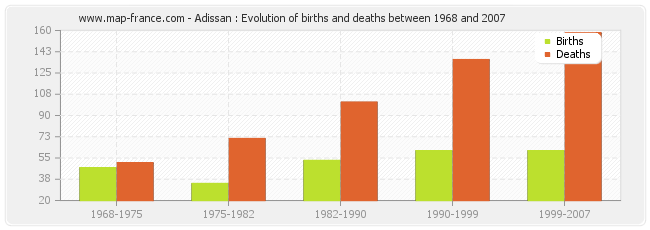 Adissan : Evolution of births and deaths between 1968 and 2007
