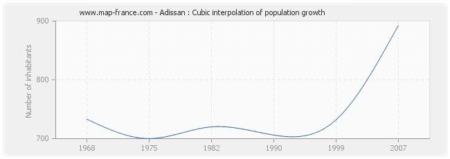 Adissan : Cubic interpolation of population growth