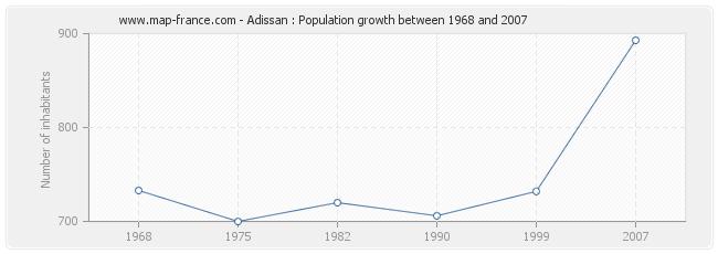 Population Adissan