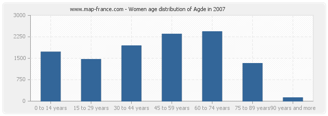 Women age distribution of Agde in 2007