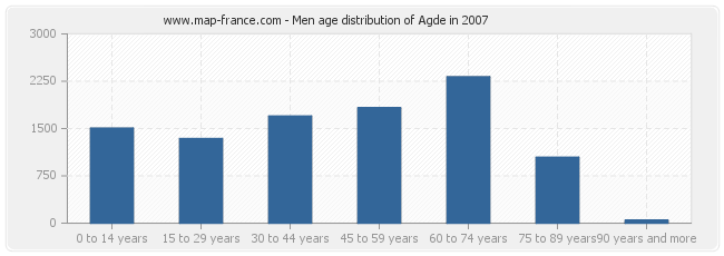 Men age distribution of Agde in 2007