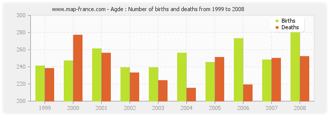 Agde : Number of births and deaths from 1999 to 2008