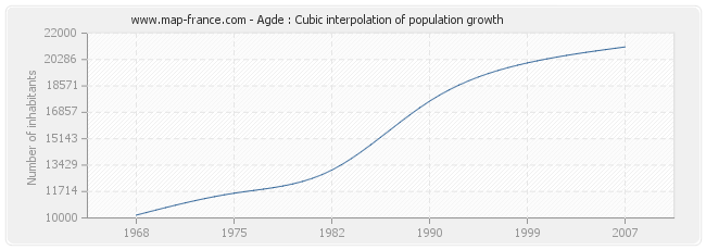 Agde : Cubic interpolation of population growth