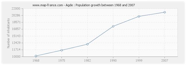 Population Agde
