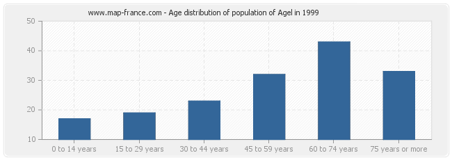 Age distribution of population of Agel in 1999