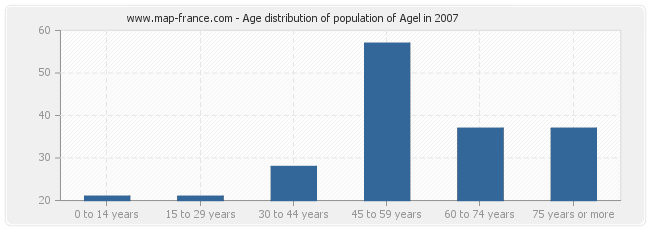 Age distribution of population of Agel in 2007