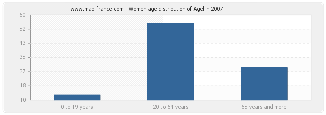 Women age distribution of Agel in 2007