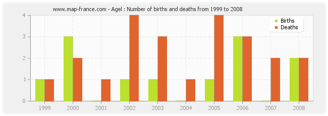 Agel : Number of births and deaths from 1999 to 2008