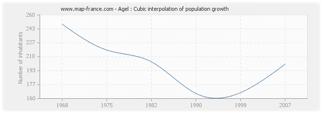 Agel : Cubic interpolation of population growth