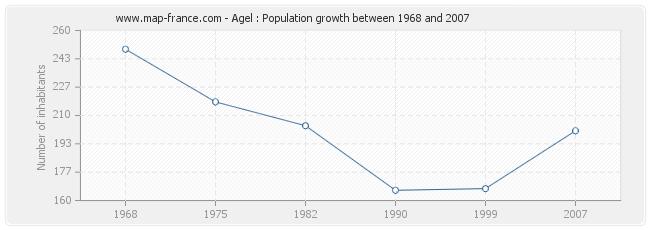 Population Agel